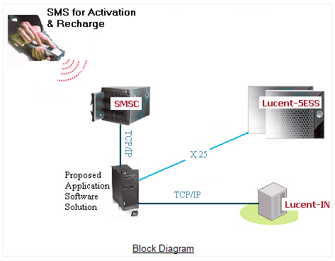 SMS Activation, Solutions For GSM Operators,Activating Mobile Phones through SMS, Mobile Phones Activation/Deactivations